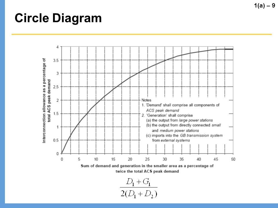 Circle Diagram 1(a) – 9