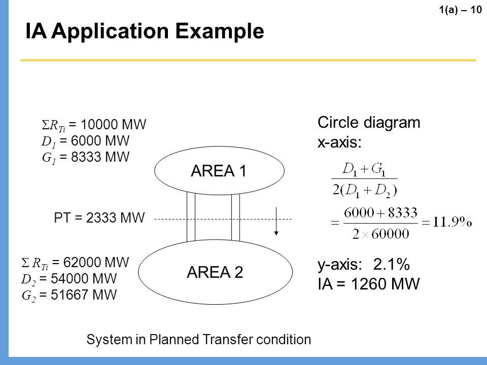 IA Application Example AREA 1 AREA 2 R Ti = 10000 MW D 1 = 6000 MW G 1 = 8333 MW R Ti = 62000 MW D 2 = 54000 MW G 2 = 51667 MW PT = 2333 MW System in