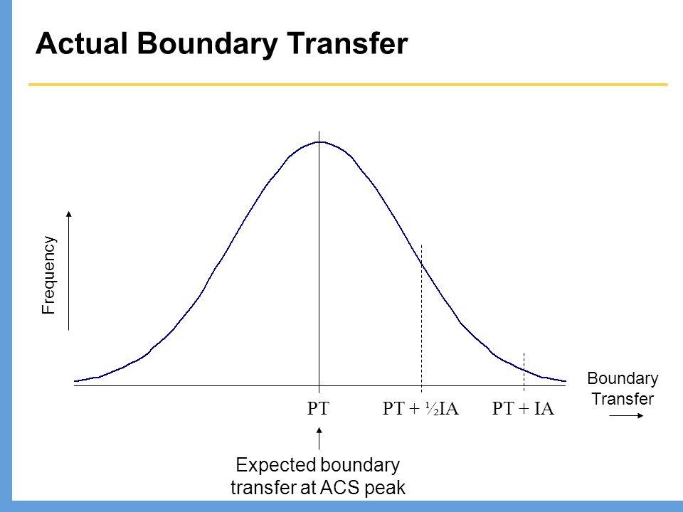 PTPT + IAPT + ½IA Expected boundary transfer at ACS peak Actual Boundary Transfer Frequency Boundary Transfer