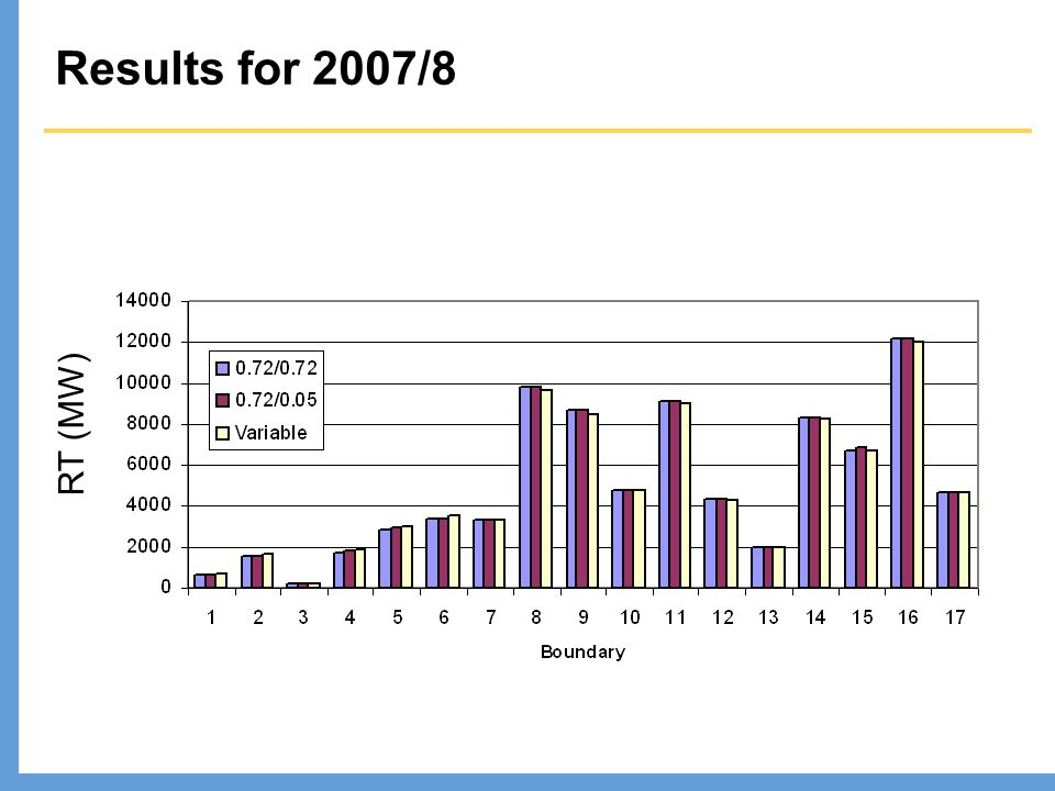 Results for 2007/8 RT (MW)