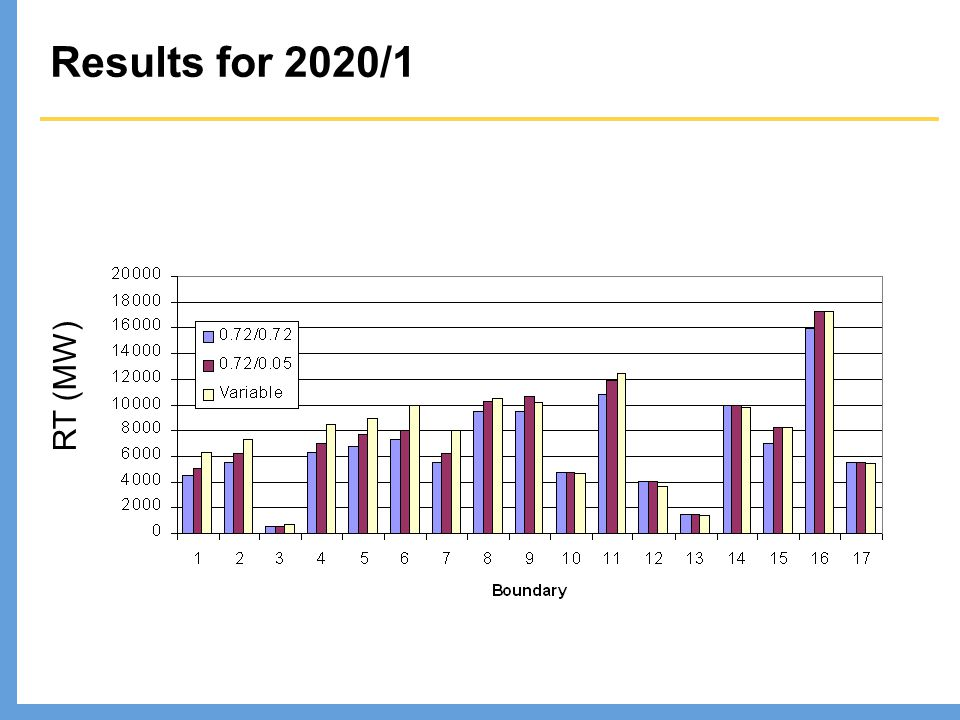 Results for 2020/1 RT (MW)