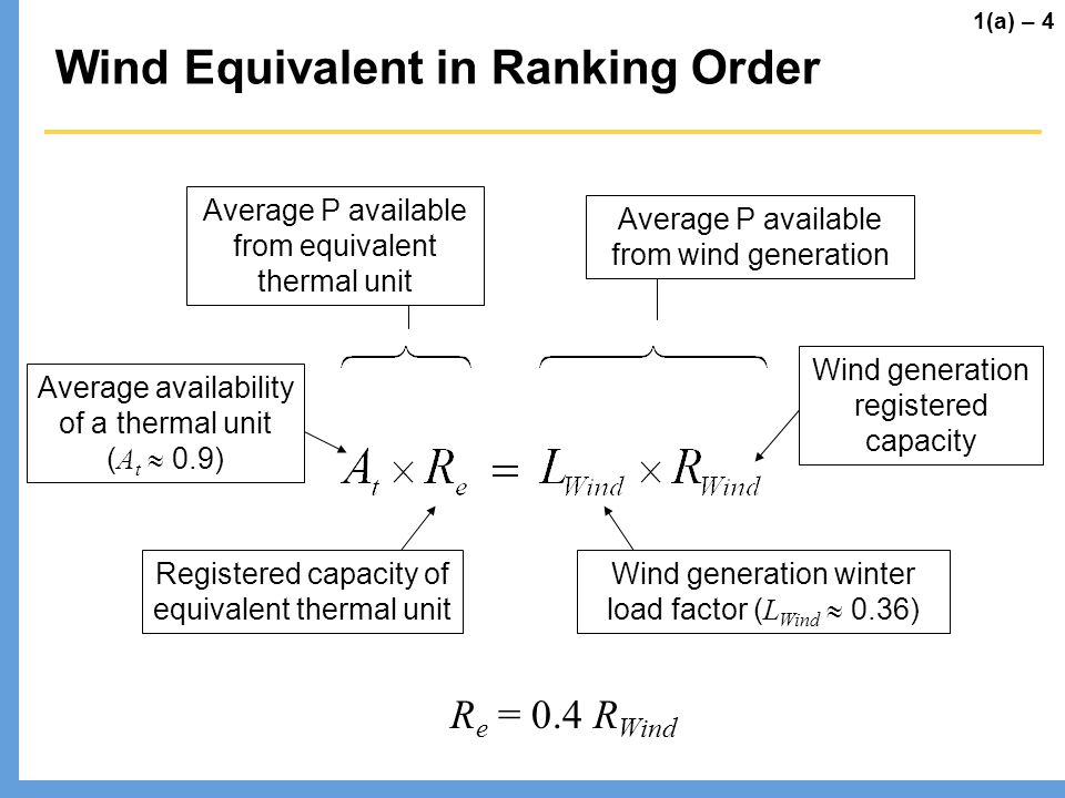 Wind Equivalent in Ranking Order Average availability of a thermal unit ( A t 0.9) Registered capacity of equivalent thermal unit Wind generation wint