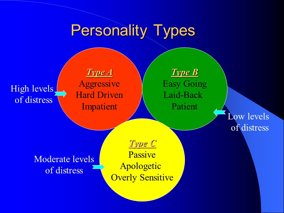 Personality Types Type B Easy Going Laid-Back Patient Type A Aggressive Hard Driven Impatient Type C Passive Apologetic Overly Sensitive High levels of distress Low levels of distress Moderate levels of distress