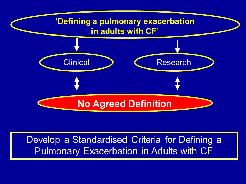 Defining a pulmonary exacerbation in adults with CF No Agreed Definition Research Develop a Standardised Criteria for Defining a Pulmonary Exacerbatio