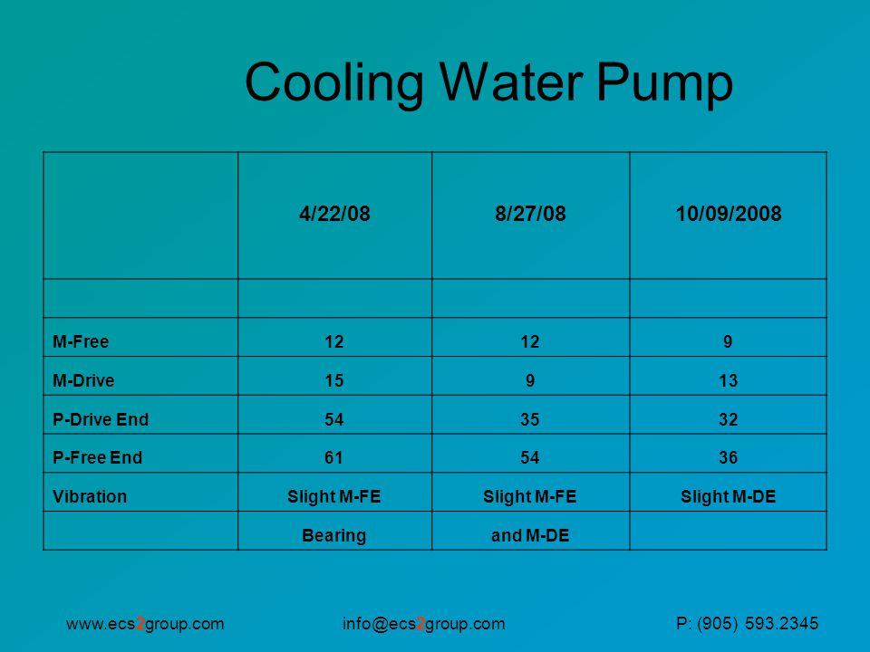 info@ecs2group.comwww.ecs2group.comP: (905) 593.2345 Cooling Water Pump 4/22/088/27/0810/09/2008 M-Free12 9 M-Drive15913 P-Drive End543532 P-Free End615436 VibrationSlight M-FE Slight M-DE Bearingand M-DE