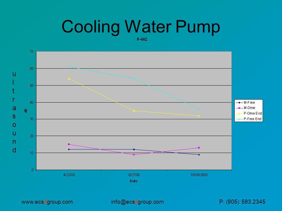 info@ecs2group.comwww.ecs2group.comP: (905) 593.2345 Cooling Water Pump ultrasoundultrasound