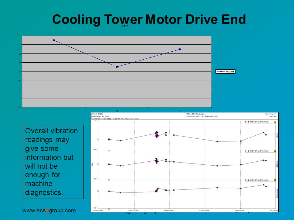 info@ecs2group.comwww.ecs2group.comP: (905) 593.2345 Cooling Tower Motor Drive End Overall vibration readings may give some information but will not b