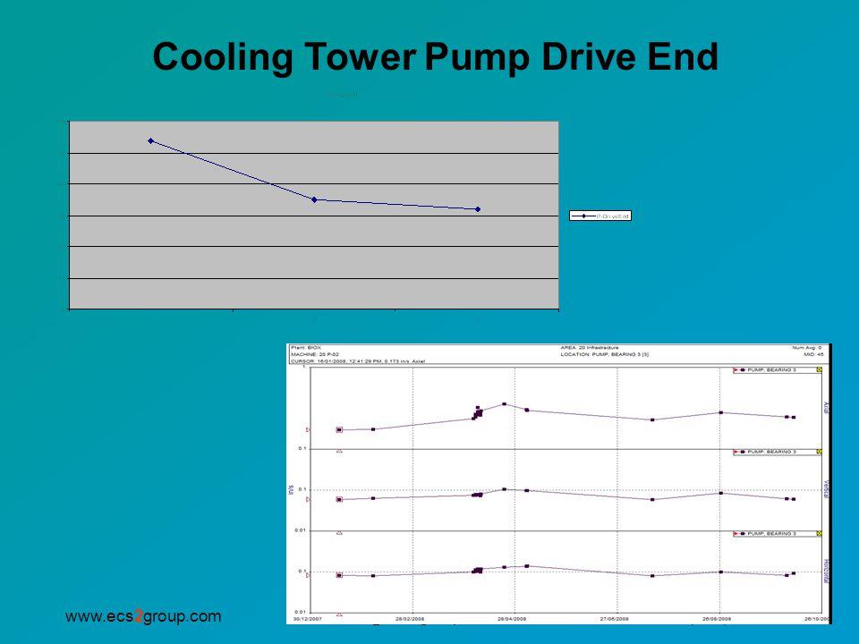 info@ecs2group.comwww.ecs2group.comP: (905) 593.2345 Cooling Tower Pump Drive End