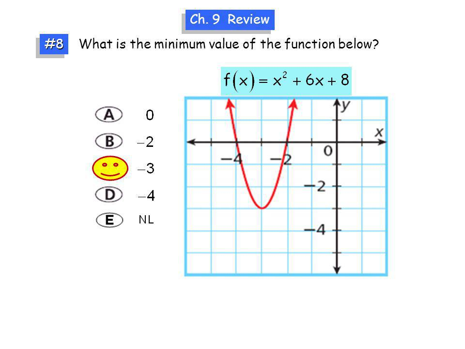 What is the minimum value of the function below? Ch. 9 Review #8#8