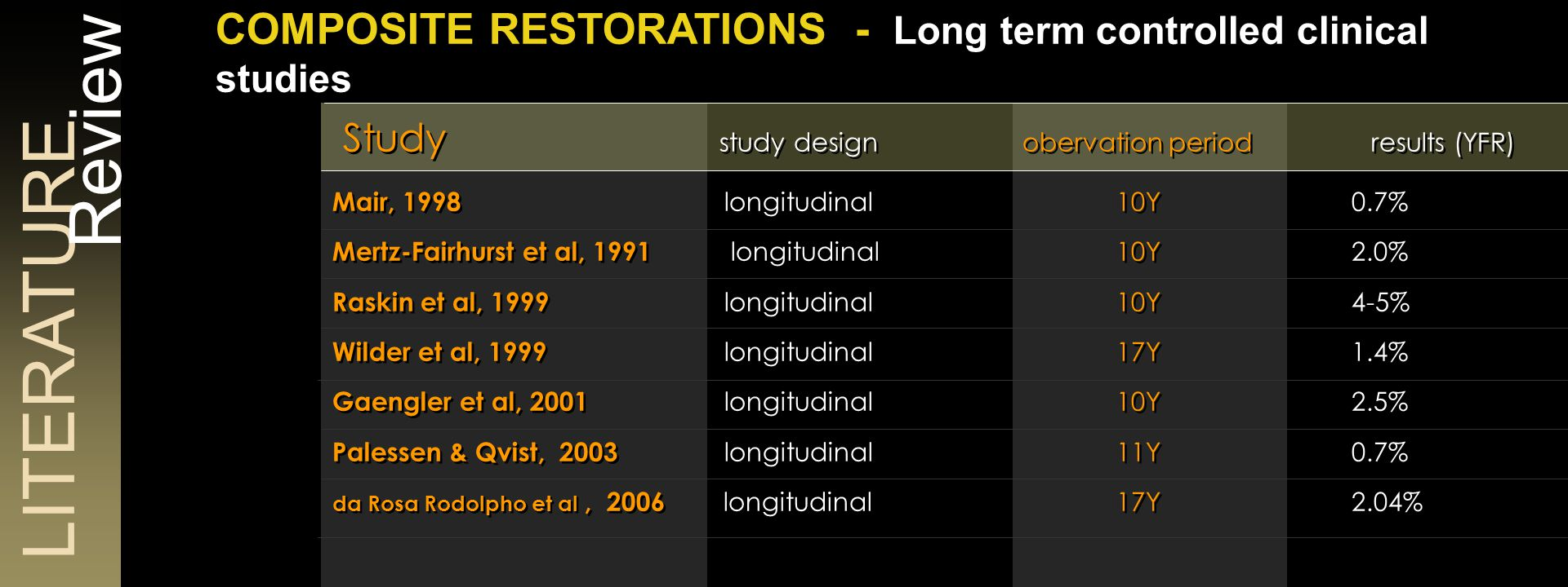 CHOICE between Direct & Indirect Restorations: Literature Review Direct vs Indirect Restorations in Large Cavities
