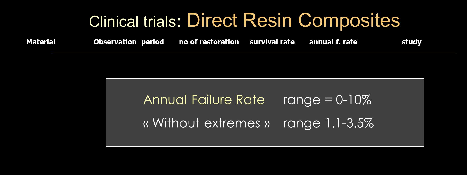 Clinical trials : Direct Resin Composites Material Observation period no of restoration survival rate annual f.