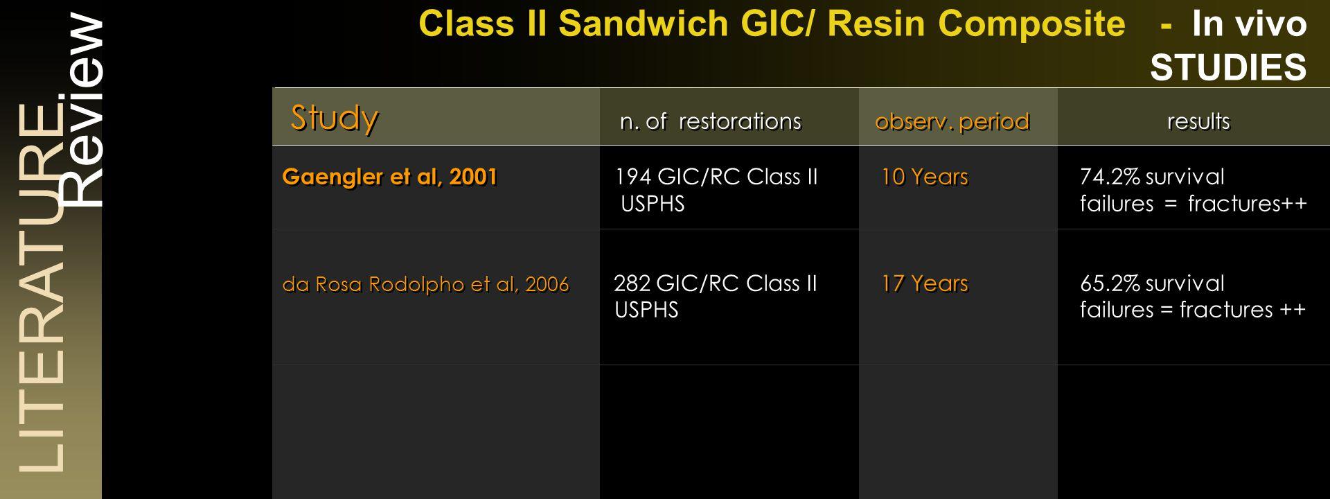 LITERATURE Review Class II Sandwich with rmGIC - In vitro STUDIES Study exp.