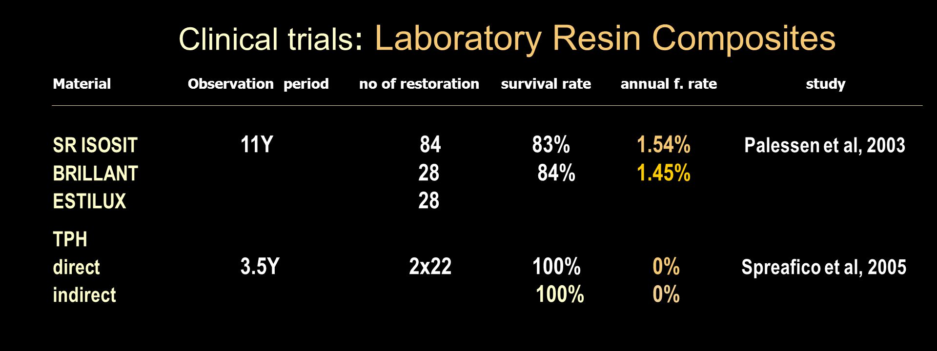 Material Observation period no of restoration survival rate annual f.