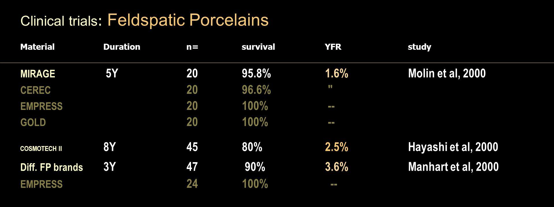 Clinical trials : Feldspatic Porcelains Material Duration n= survival YFR study MIRAGE 5Y 20 95.8% 1.6% Molin et al, 2000 CEREC 20 96.6% EMPRESS 20 100% -- GOLD 20 100% -- COSMOTECH II 8Y 45 80% 2.5% Hayashi et al, 2000 Diff.