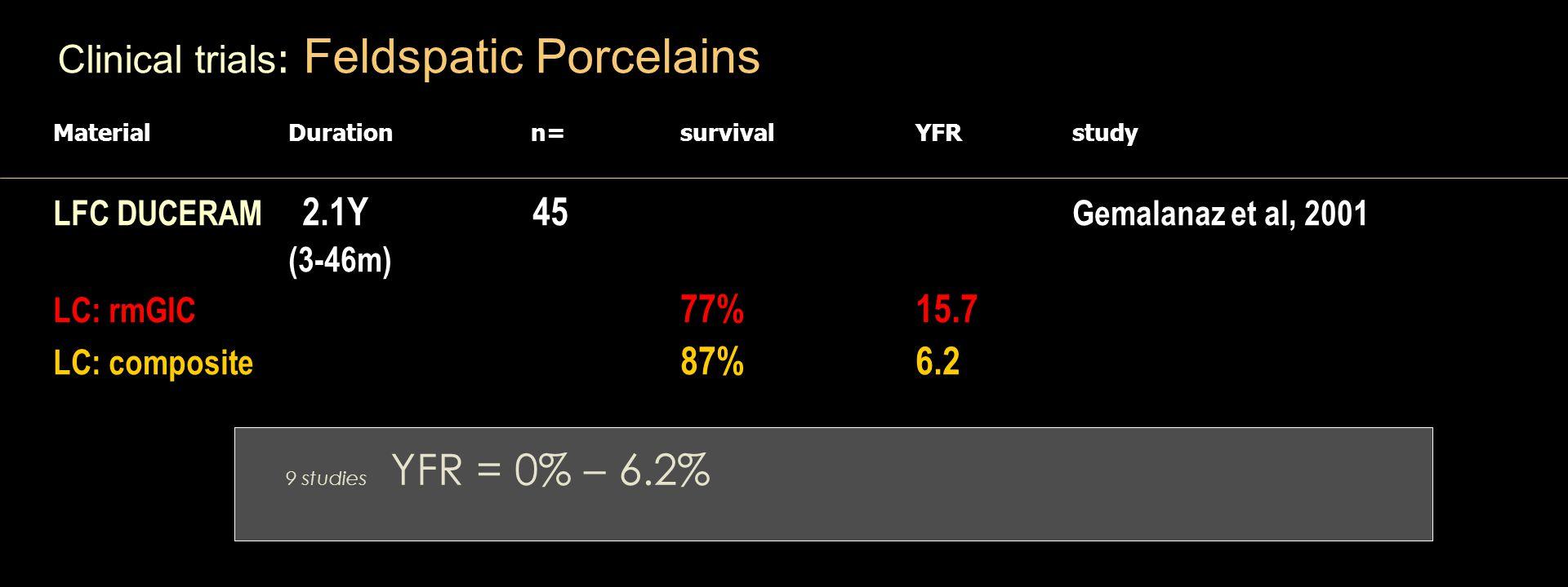 Clinical trials : Feldspatic Porcelains Material Duration n= survival YFR study LFC DUCERAM 2.1Y 45 Gemalanaz et al, 2001 (3-46m) LC: rmGIC 77% 15.7 LC: composite 87% 6.2 9 studies YFR = 0% – 6.2%
