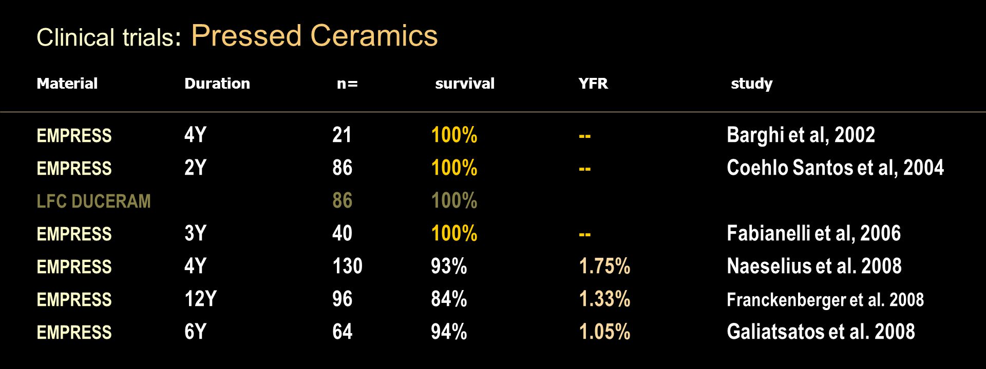 Material Duration n= survival YFR study EMPRESS 4Y 21100% -- Barghi et al, 2002 EMPRESS 2Y 86100% -- Coehlo Santos et al, 2004 LFC DUCERAM 86100% EMPRESS 3Y 40 100% -- Fabianelli et al, 2006 EMPRESS 4Y 13093% 1.75% Naeselius et al.