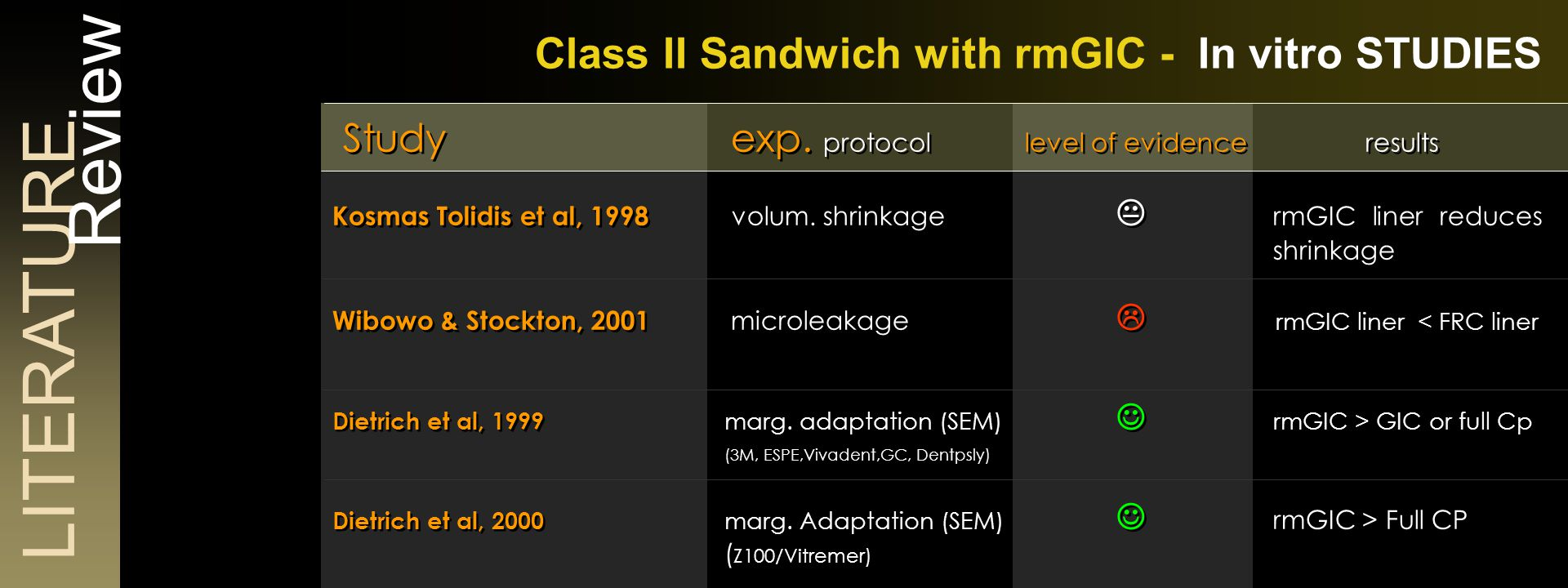 LITERATURE Review Class II Sandwich with rmGIC - In vitro STUDIES Study exp.