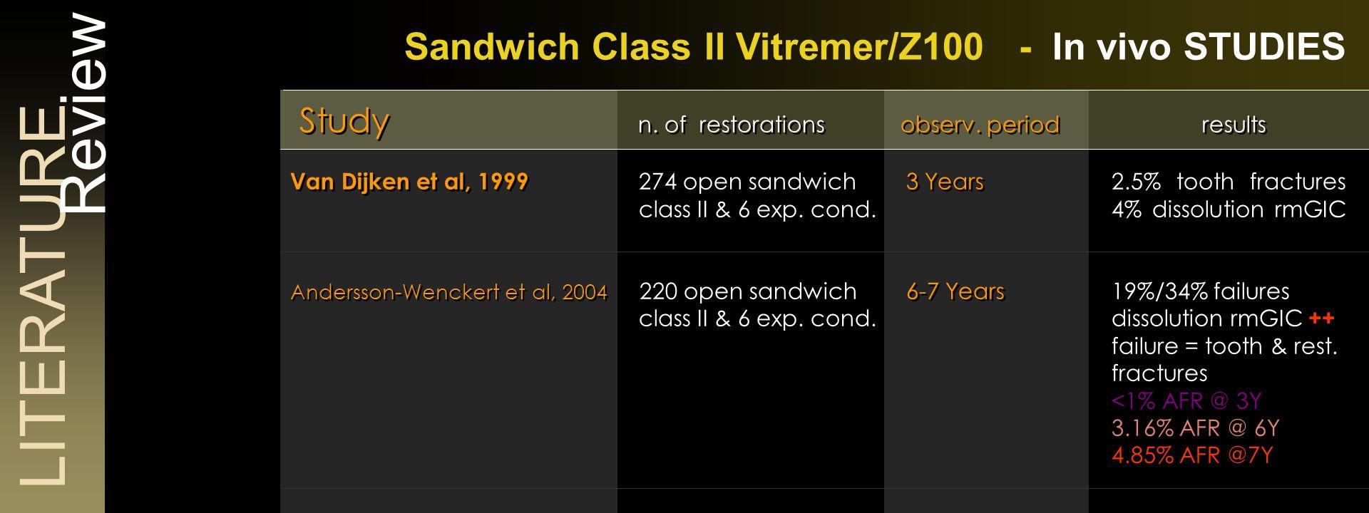 LITERATURE Review Sandwich Class II Vitremer/Z100 - In vivo STUDIES Study n.