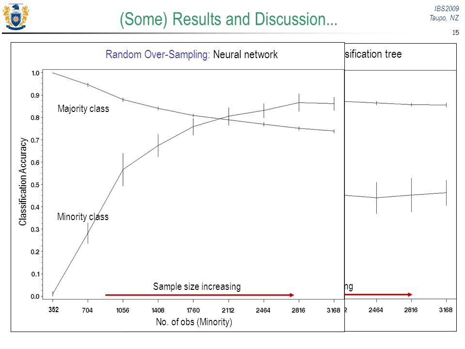 IBS2009 Taupo, NZ 15 (Some) Results and Discussion... Classification Accuracy No. of obs (Minority) Majority class Minority class Sample size increasi
