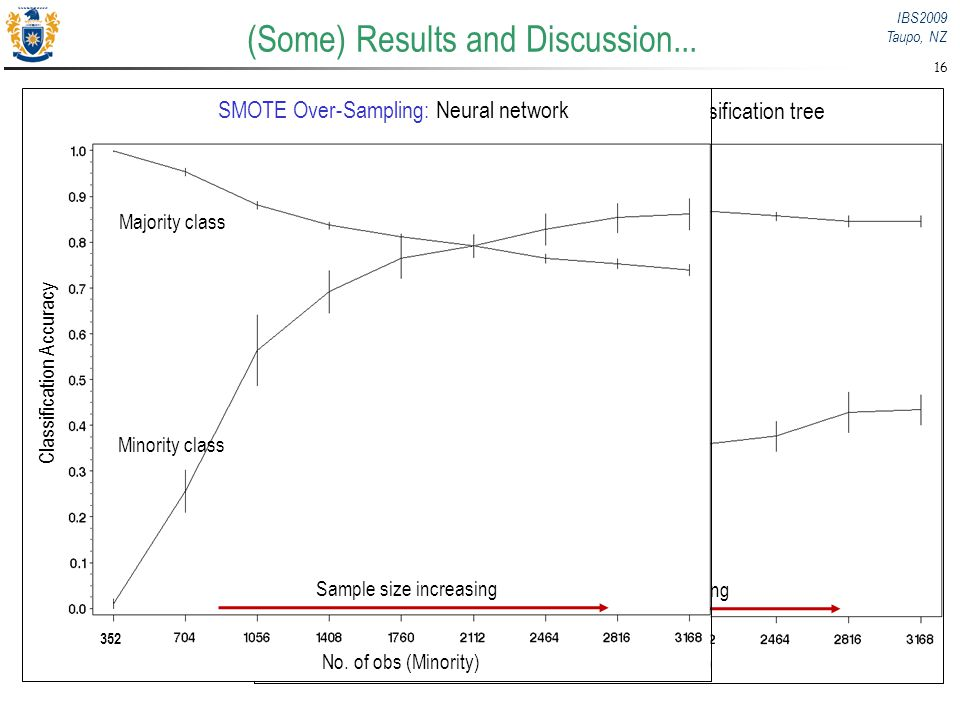 IBS2009 Taupo, NZ 16 (Some) Results and Discussion... Classification Accuracy No. of obs (Minority) Majority class Minority class Sample size increasi