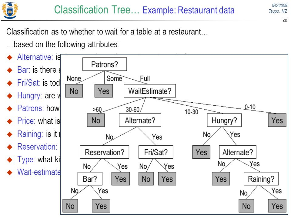 IBS2009 Taupo, NZ 28 Classification Tree… Example: Restaurant data Classification as to whether to wait for a table at a restaurant… …based on the fol