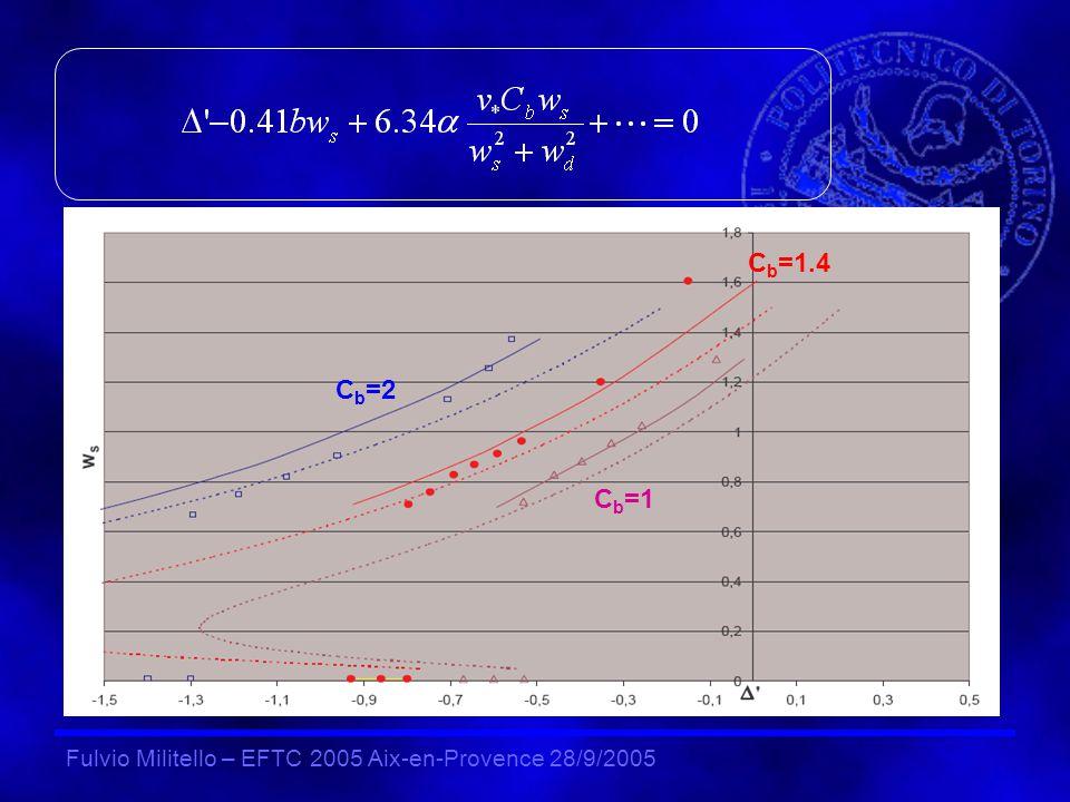 Fulvio Militello – EFTC 2005 Aix-en-Provence 28/9/2005 C b =1 C b =2 C b =1.4