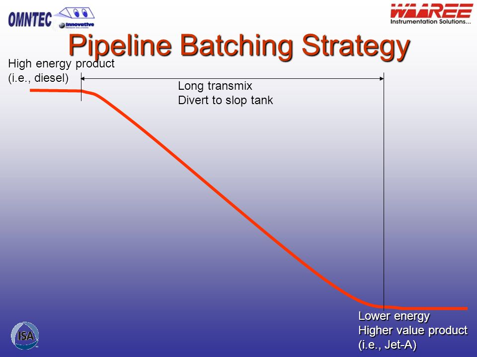Pipeline Batching Strategy Lower value product (i.e., regular gas) High value product (i.e., premium gasoline) CUT HERE