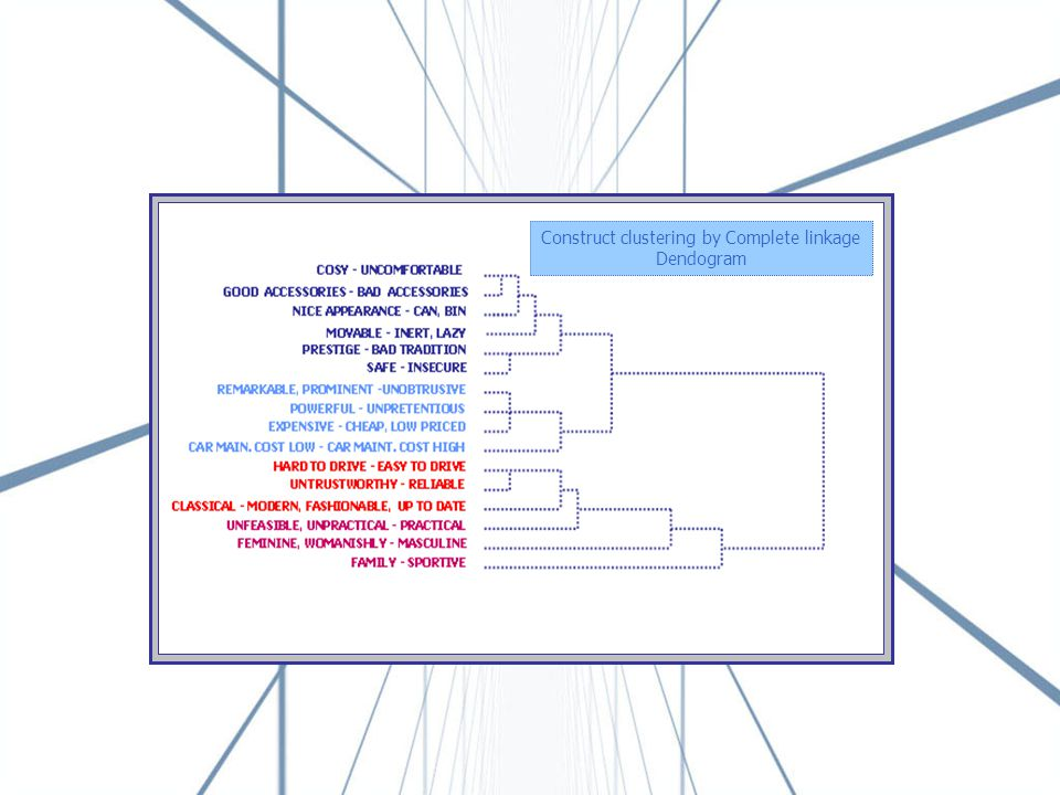 Element clustering by Complete linkage Dendogram Construct clustering by Complete linkage Dendogram