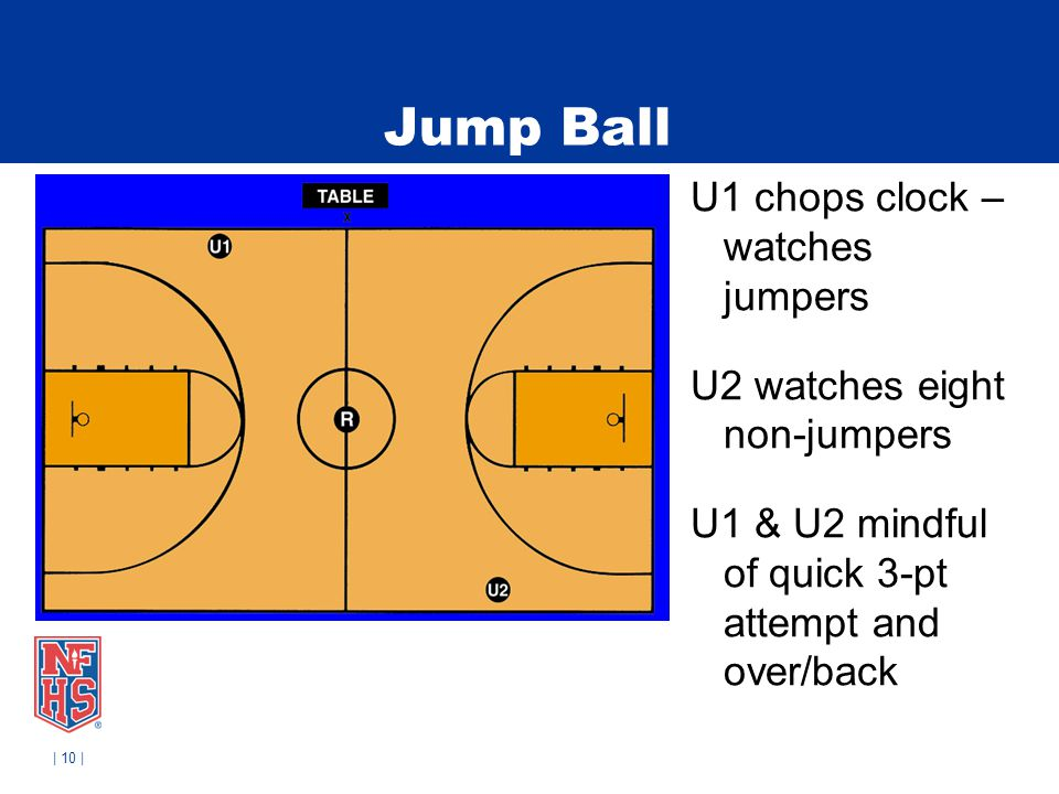 | 10 | Jump Ball U1 chops clock – watches jumpers U2 watches eight non-jumpers U1 & U2 mindful of quick 3-pt attempt and over/back