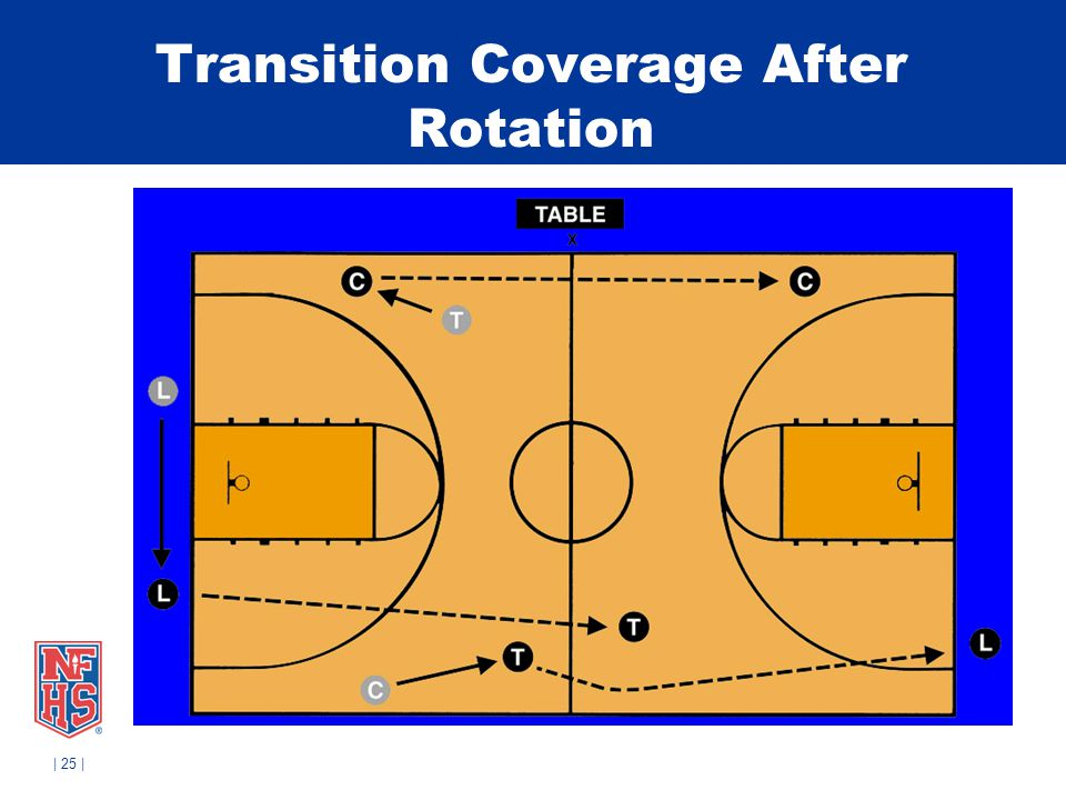 | 25 | Transition Coverage After Rotation
