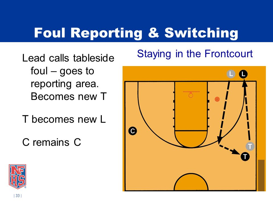 | 33 | Foul Reporting & Switching Lead calls tableside foul – goes to reporting area. Becomes new T T becomes new L C remains C Staying in the Frontco