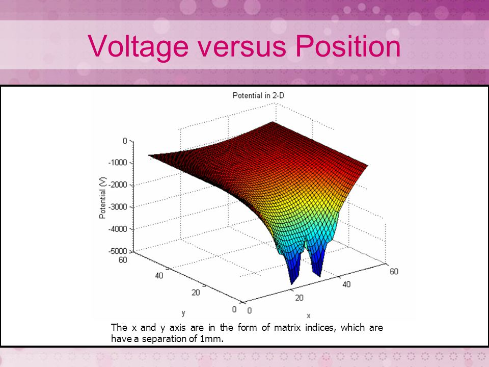Voltage versus Position The x and y axis are in the form of matrix indices, which are have a separation of 1mm.