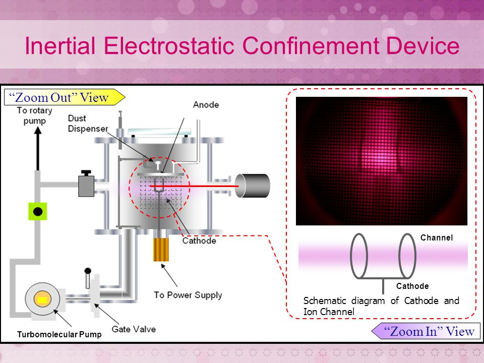 Inertial Electrostatic Confinement Device The solid line indicates the theoretical vacuum potential.