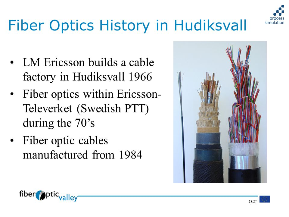 13/27 LM Ericsson builds a cable factory in Hudiksvall 1966 Fiber optics within Ericsson- Televerket (Swedish PTT) during the 70s Fiber optic cables manufactured from 1984 Fiber Optics History in Hudiksvall