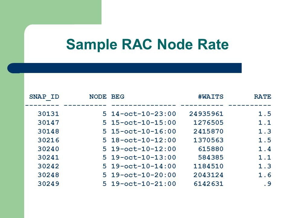 Sample RAC Node Rate SNAP_ID NODE BEG #WAITS RATE -------- ---------- --------------- ---------- ---------- 30131 5 14-oct-10-23:00 24935961 1.5 30147 5 15-oct-10-15:00 1276505 1.1 30148 5 15-oct-10-16:00 2415870 1.3 30216 5 18-oct-10-12:00 1370563 1.5 30240 5 19-oct-10-12:00 615880 1.4 30241 5 19-oct-10-13:00 584385 1.1 30242 5 19-oct-10-14:00 1184510 1.3 30248 5 19-oct-10-20:00 2043124 1.6 30249 5 19-oct-10-21:00 6142631.9