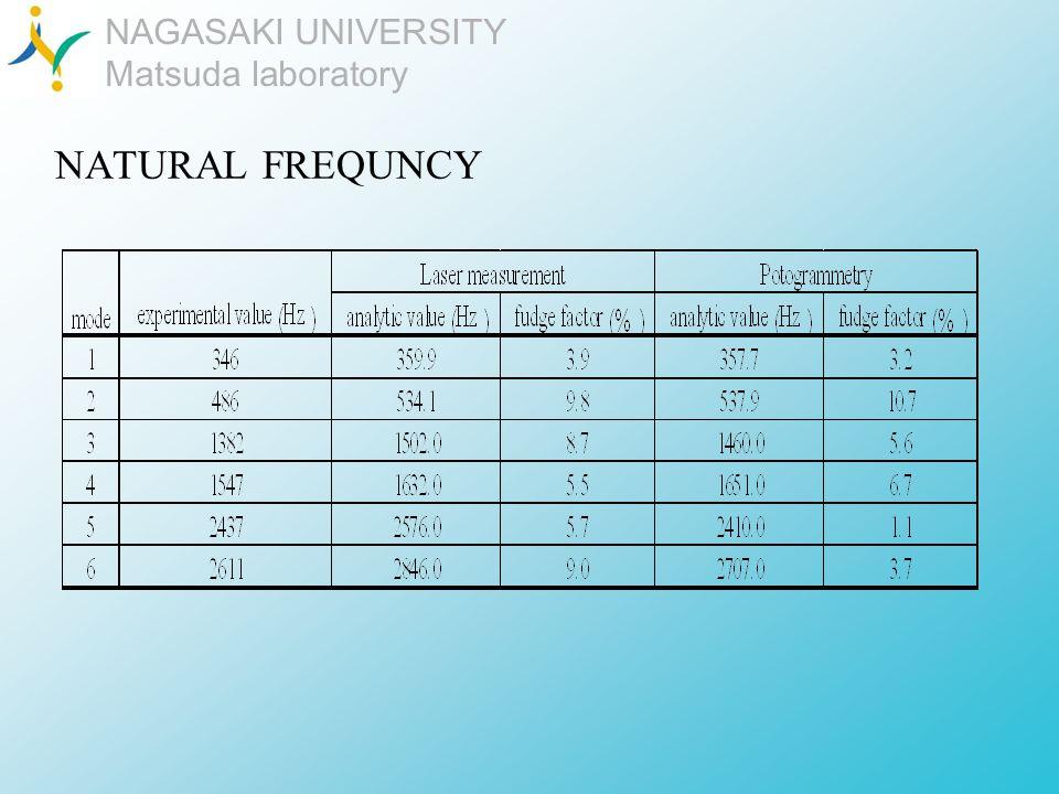 NAGASAKI UNIVERSITY Matsuda laboratory NATURAL FREQUNCY