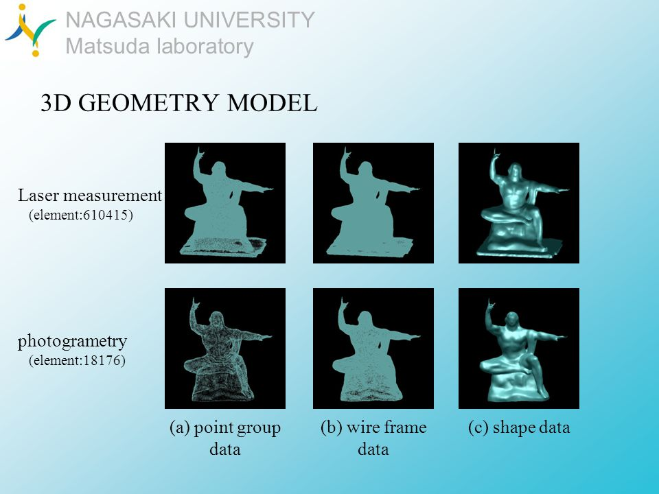 NAGASAKI UNIVERSITY Matsuda laboratory 3D GEOMETRY MODEL (c) shape data(a) point group data (b) wire frame data Laser measurement (element:610415) photogrametry (element:18176)