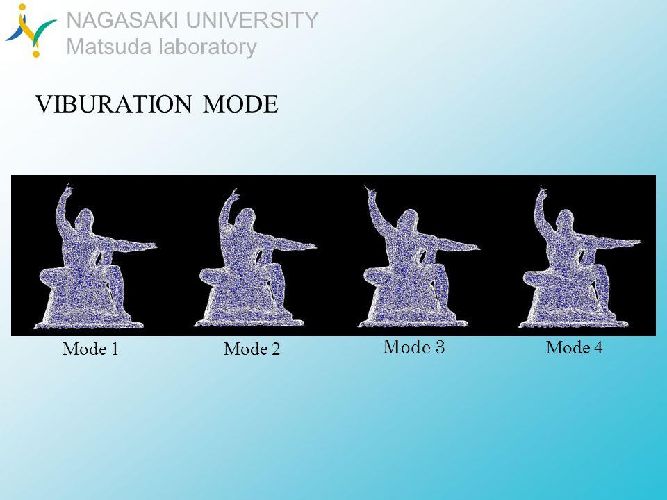 NAGASAKI UNIVERSITY Matsuda laboratory VIBURATION MODE Mode 1 Mode 4 Mode 2 Mode 3