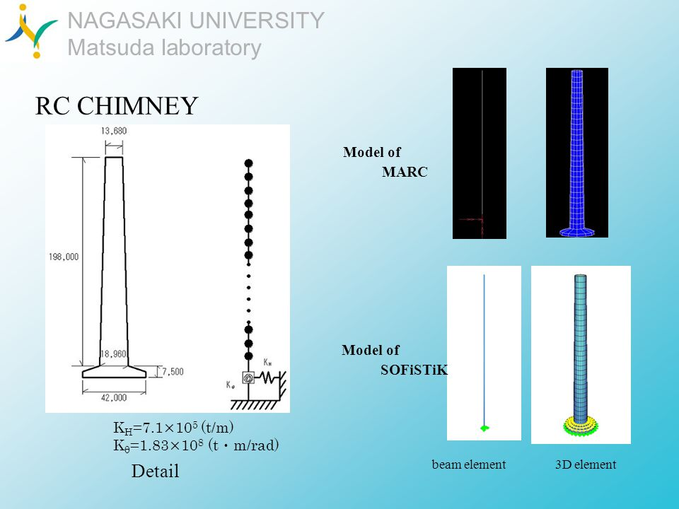 NAGASAKI UNIVERSITY Matsuda laboratory RC CHIMNEY Detail beam element 3D element K H =7.1×10 5 (t/m) K θ =1.83×10 8 (t m/rad) Model of SOFiSTiK Model of MARC
