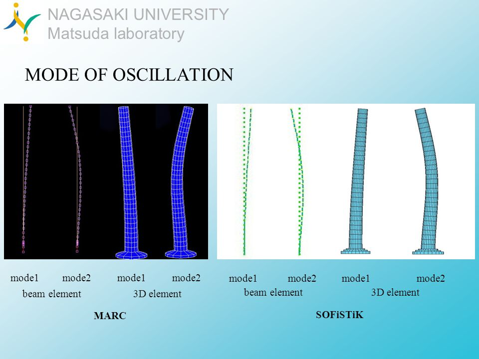 NAGASAKI UNIVERSITY Matsuda laboratory MODE OF OSCILLATION MARC beam element mode1mode2 3D element mode1 mode2 SOFiSTiK mode1mode2 3D element mode1mode2 beam element