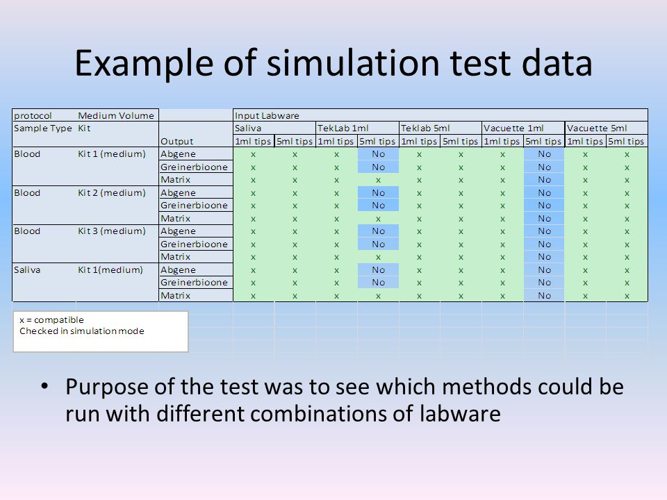 Example of simulation test data Purpose of the test was to see which methods could be run with different combinations of labware
