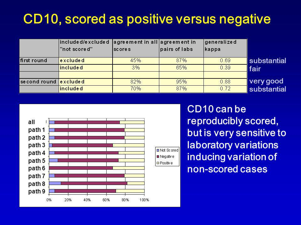 CD10, scored as positive versus negative all path 1 path 2 path 3 path 4 path 5 path 6 path 7 path 8 path 9 CD10 can be reproducibly scored, but is very sensitive to laboratory variations inducing variation of non-scored cases substantial fair very good substantial