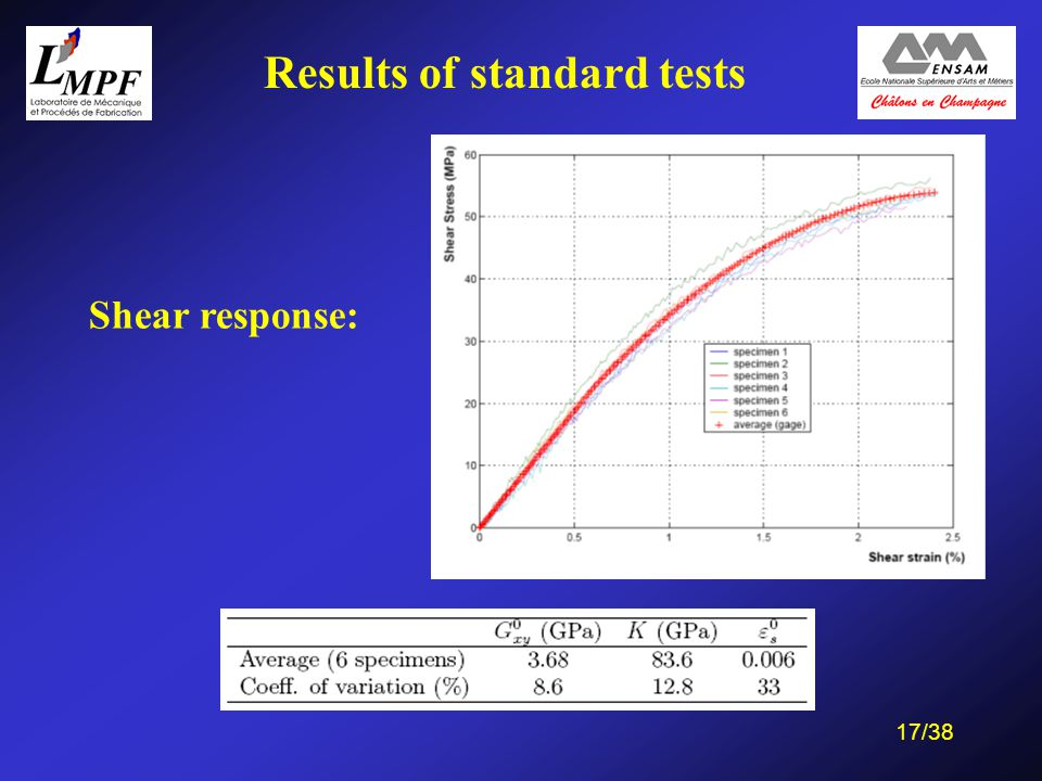 17/38 Shear response: Results of standard tests