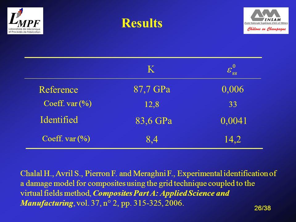 26/38 Reference 87,7 GPa0,006 Coeff. var (%) 12,833 Identified 83,6 GPa 8,4 0,0041 14,2 Coeff.