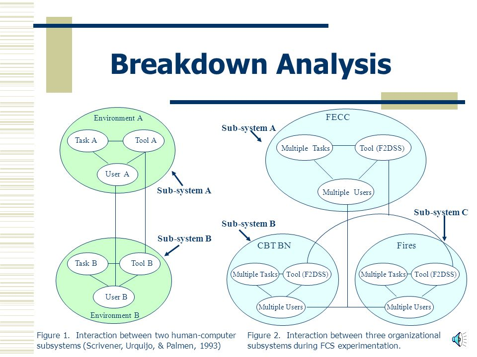 Breakdown Analysis Process 1.Note and classify breakdown by transaction type (user- tool; user-task; user-user; user-environment) 2.Determine probable cause for the breakdown (diagnosis) through examination of the content of the conversation.