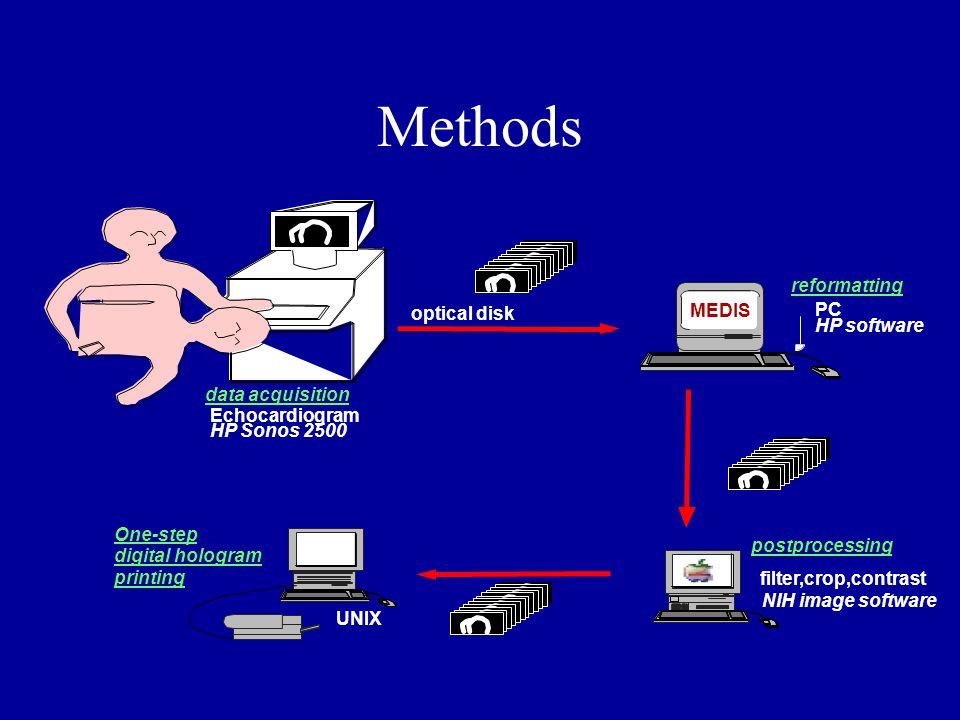 Methods Echocardiogram HP Sonos 2500 data acquisition optical disk reformatting PC HP software MEDIS filter,crop,contrast NIH image software postproce