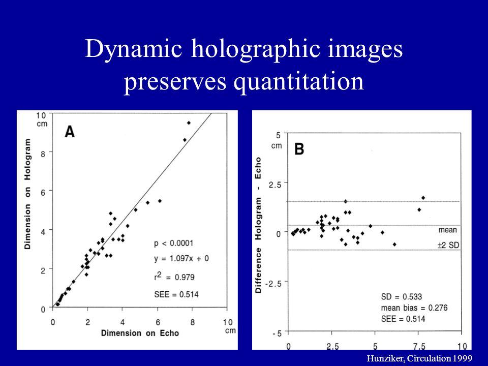 Dynamic holographic images preserves quantitation Hunziker, Circulation 1999