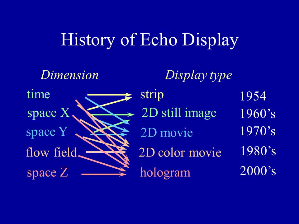 What is holography .