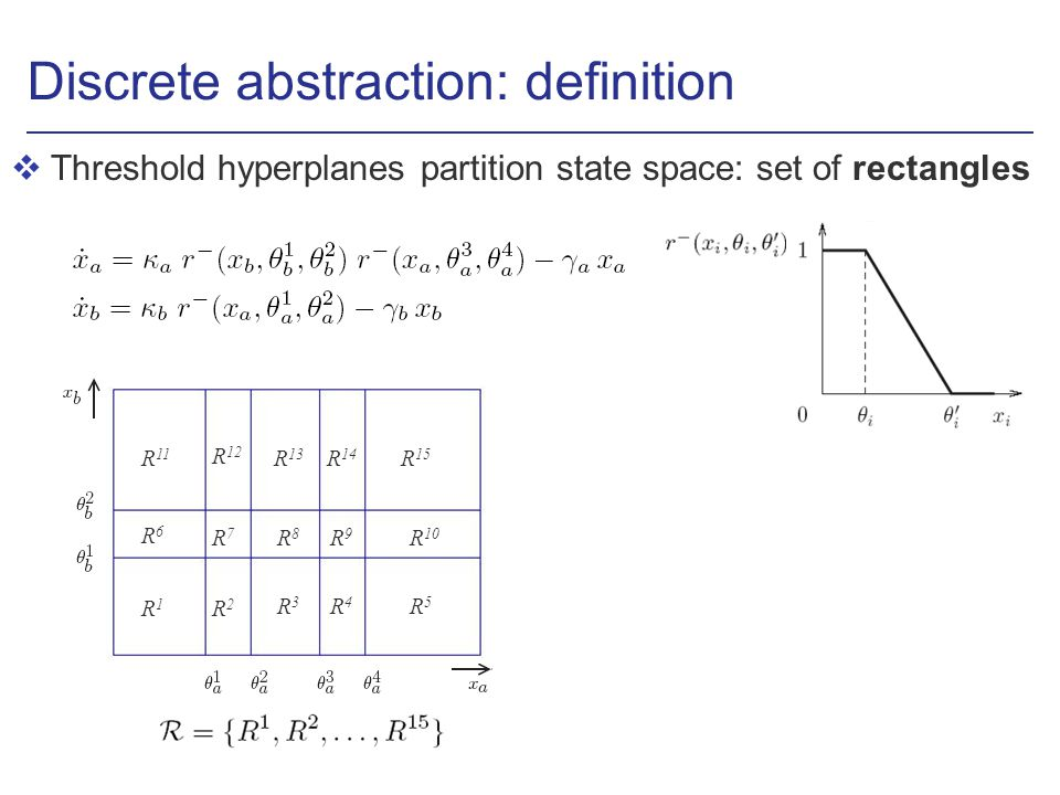 Discrete abstraction: definition vThreshold hyperplanes partition state space: set of rectangles R1R1 R2R2 R3R3 R4R4 R5R5 R6R6 R7R7 R8R8 R9R9 R 10 R 15 R 14 R 13 R 12 R 11