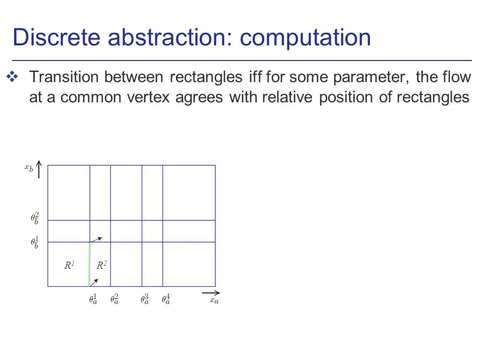 Discrete abstraction: computation vTransition between rectangles iff for some parameter, the flow at a common vertex agrees with relative position of rectangles R1R1 R2R2